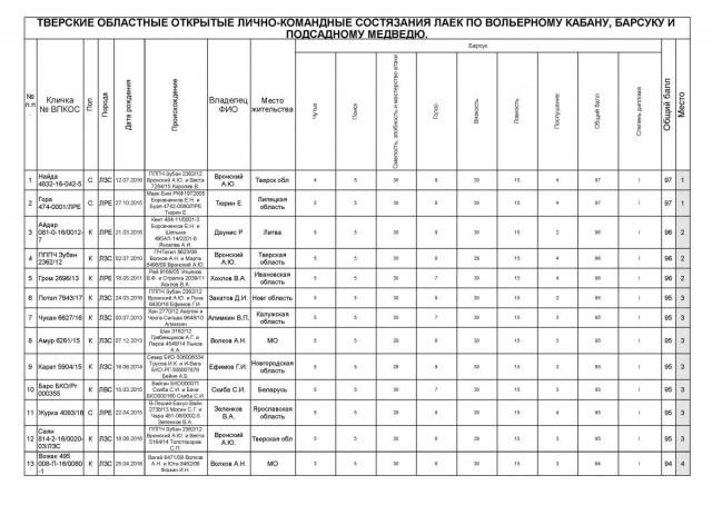 результаты всех участников по барсуку_Страница_1.jpg